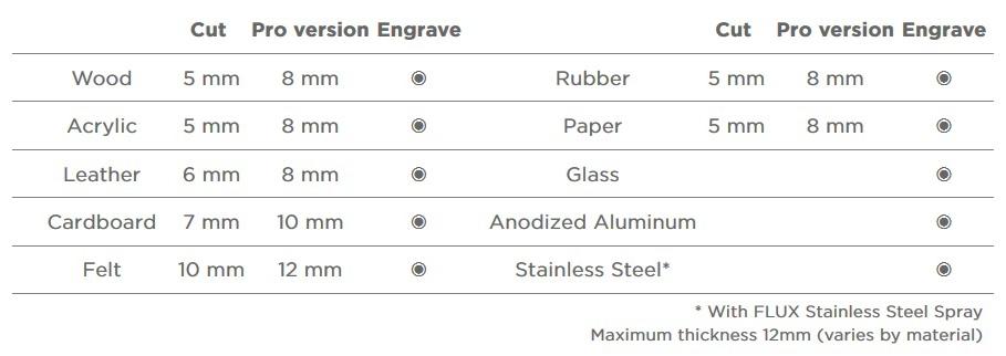 beambox materials for hobby laser machine